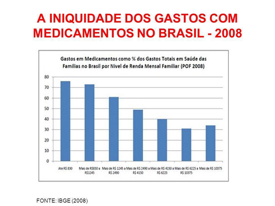 A INIQUIDADE DOS GASTOS COM MEDICAMENTOS NO BRASIL - 2008