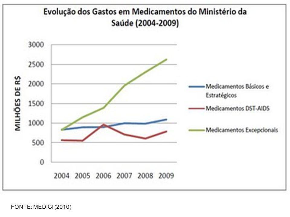 FONTE: MEDICI (2010)