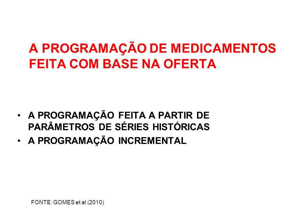 A PROGRAMAÇÃO DE MEDICAMENTOS FEITA COM BASE NA OFERTA