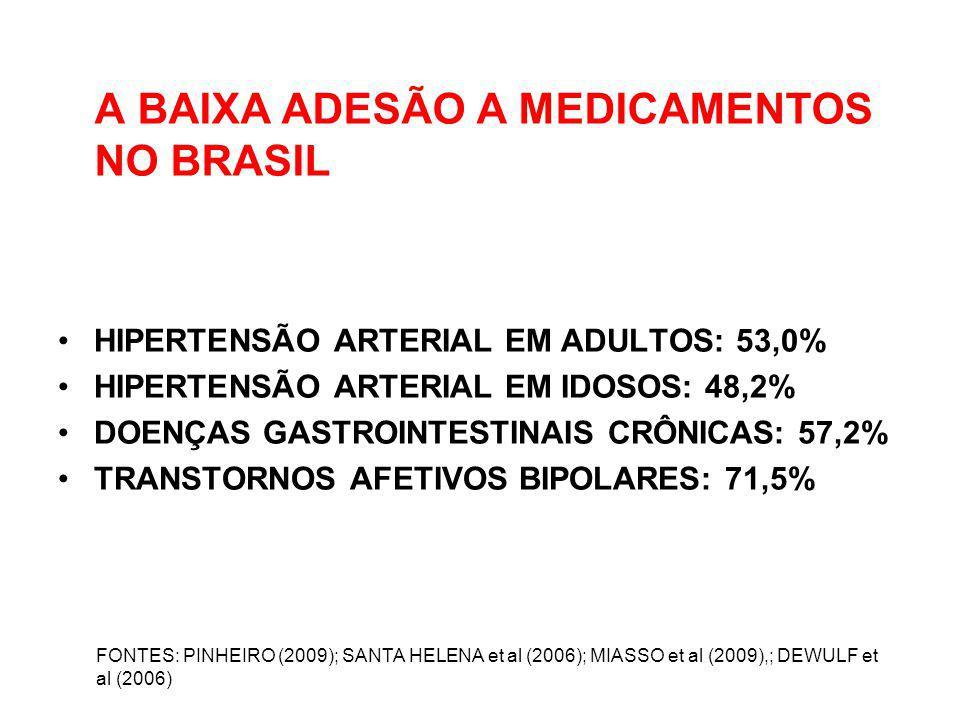 A BAIXA ADESÃO A MEDICAMENTOS NO BRASIL