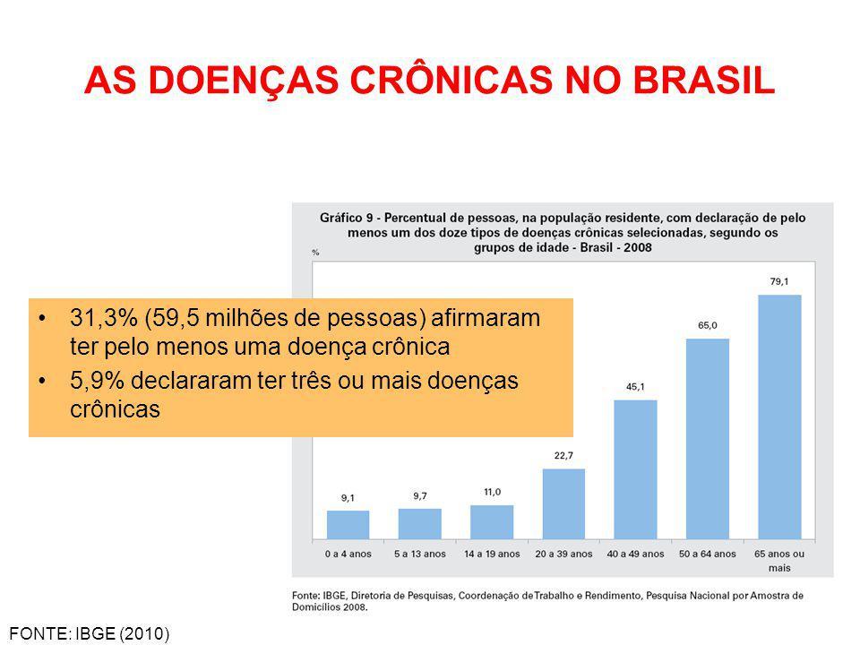 AS DOENÇAS CRÔNICAS NO BRASIL