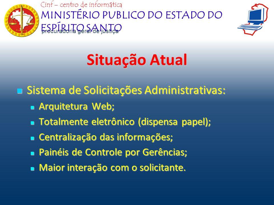 Situação Atual Sistema de Solicitações Administrativas: