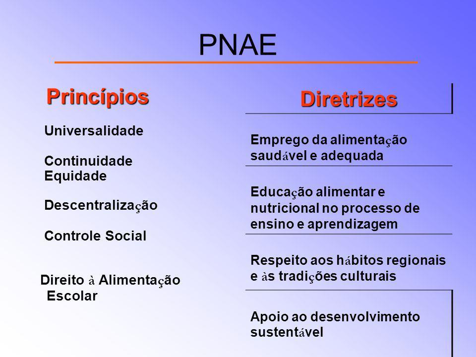 PNAE Diretrizes Princípios Universalidade Continuidade Equidade