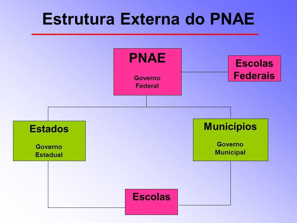 Estrutura Externa do PNAE