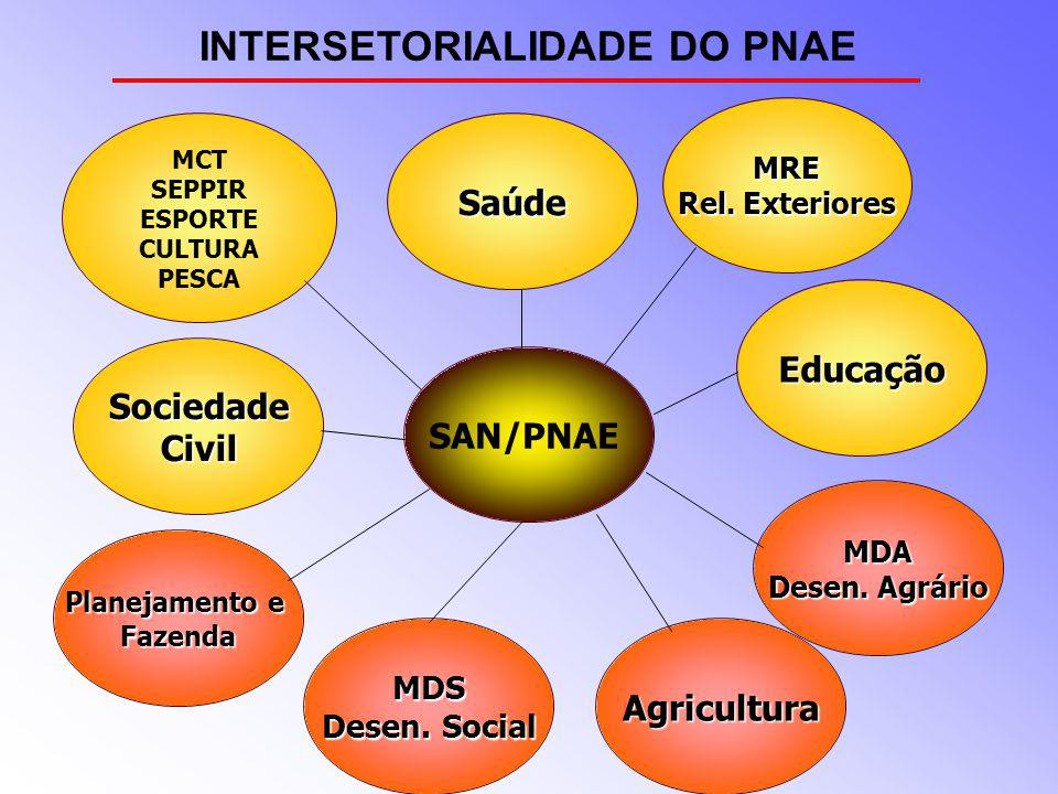 INTERSETORIALIDADE DO PNAE