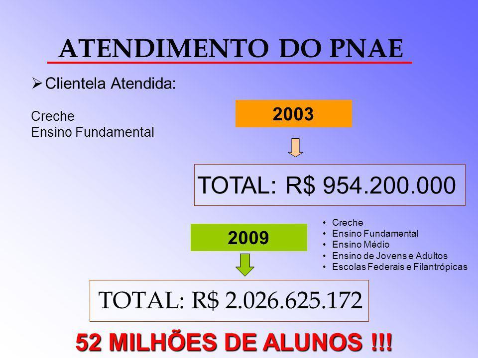ATENDIMENTO DO PNAE TOTAL: R$ 954.200.000 TOTAL: R$ 2.026.625.172