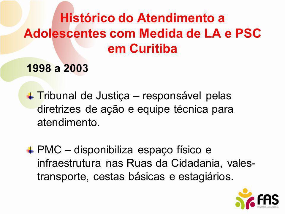 Histórico do Atendimento a Adolescentes com Medida de LA e PSC em Curitiba