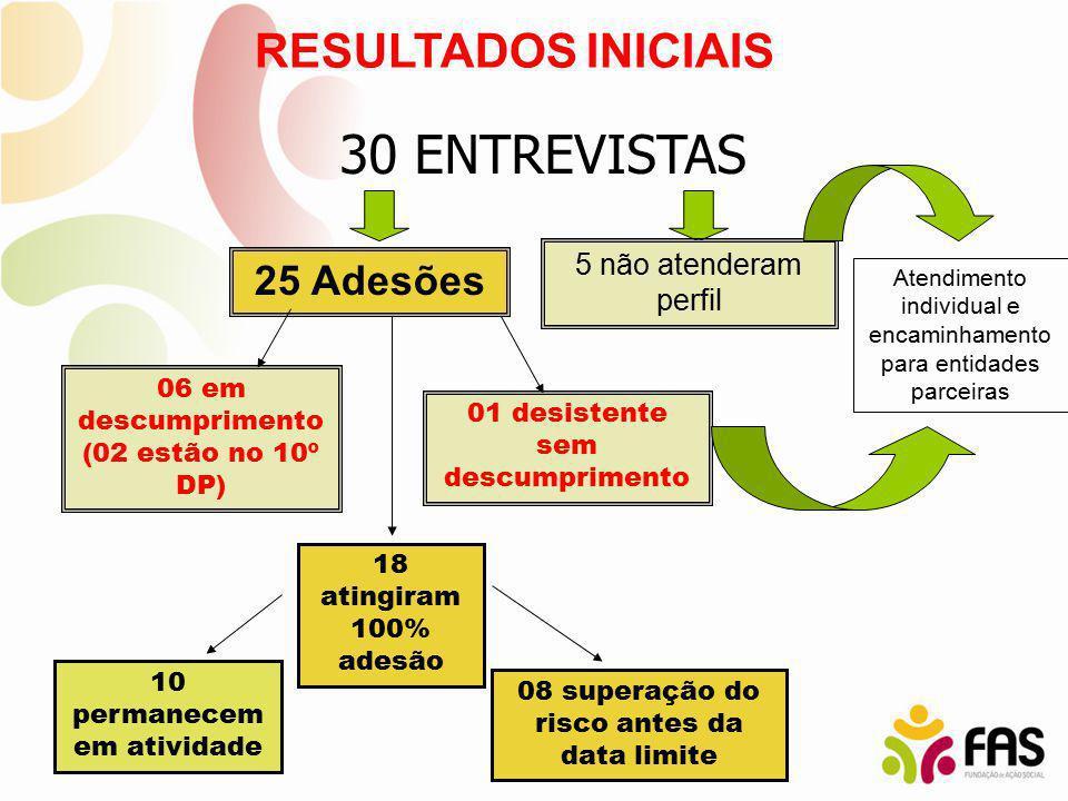 30 ENTREVISTAS RESULTADOS INICIAIS 25 Adesões 5 não atenderam perfil