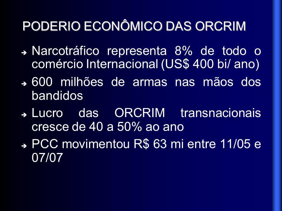 PODERIO ECONÔMICO DAS ORCRIM