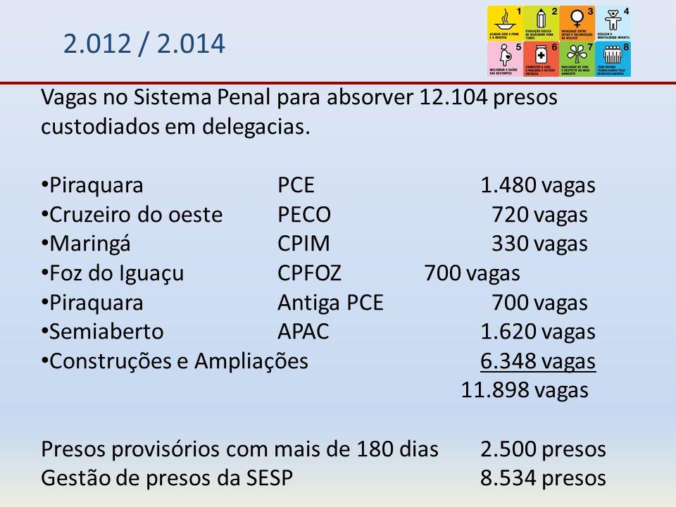2.012 / 2.014 Vagas no Sistema Penal para absorver 12.104 presos custodiados em delegacias. Piraquara PCE 1.480 vagas.