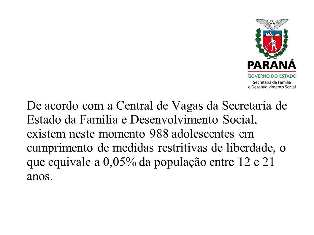 De acordo com a Central de Vagas da Secretaria de Estado da Família e Desenvolvimento Social, existem neste momento 988 adolescentes em cumprimento de medidas restritivas de liberdade, o que equivale a 0,05% da população entre 12 e 21 anos.