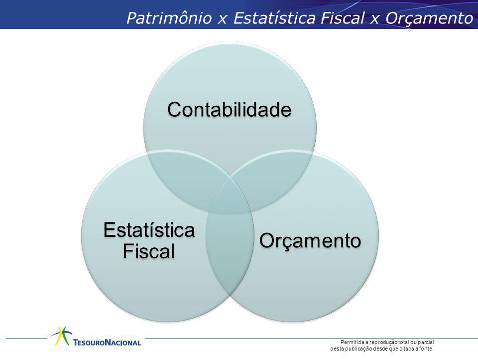 Patrimônio x Estatística Fiscal x Orçamento