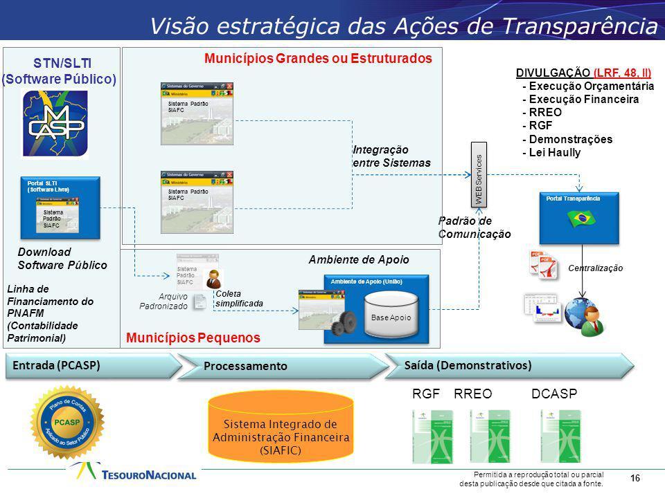 Visão estratégica das Ações de Transparência