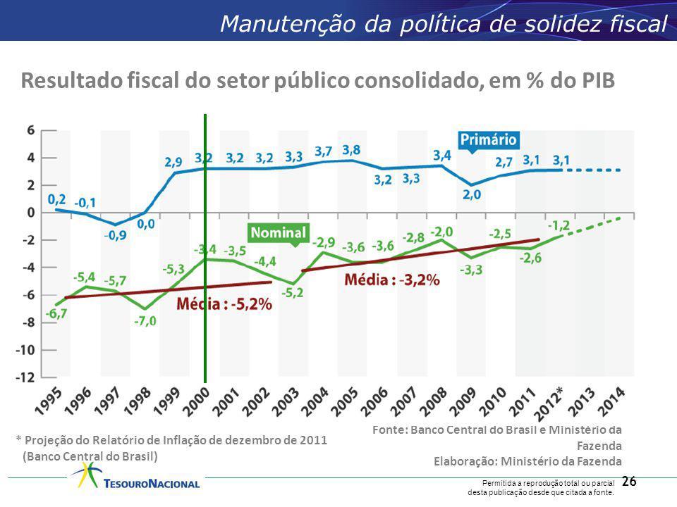 Resultado fiscal do setor público consolidado, em % do PIB