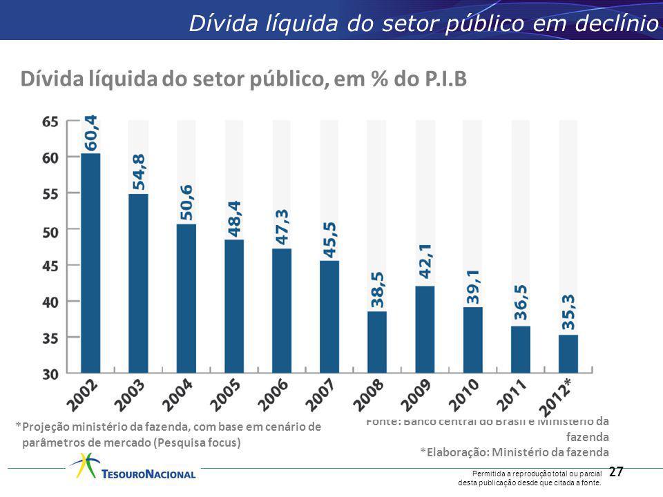 Dívida líquida do setor público, em % do P.I.B