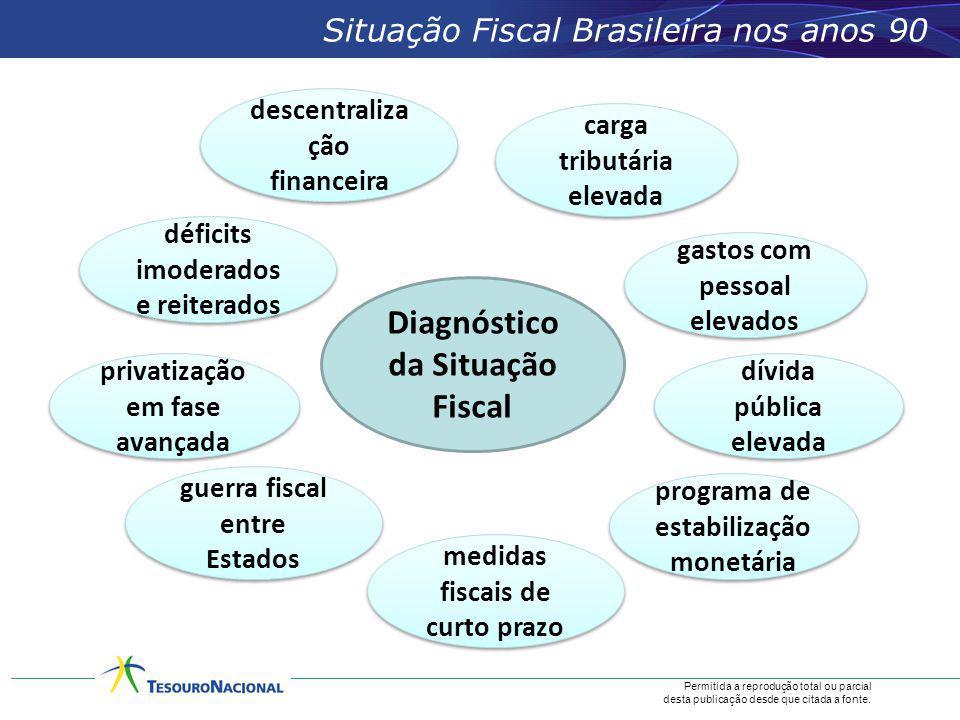 Diagnóstico da Situação Fiscal