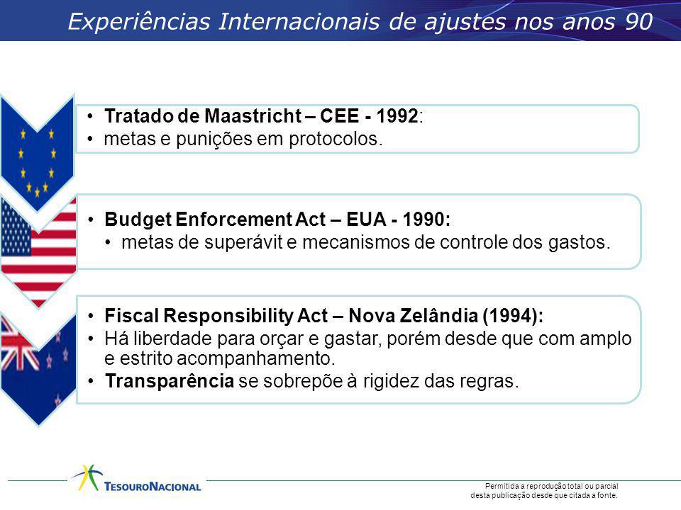 Experiências Internacionais de ajustes nos anos 90