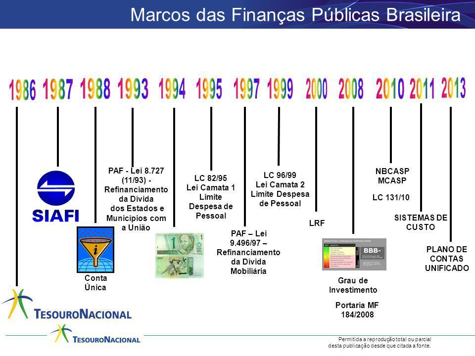 Marcos das Finanças Públicas Brasileira