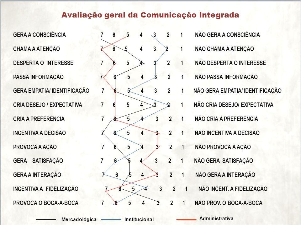 Avaliação geral da Comunicação Integrada