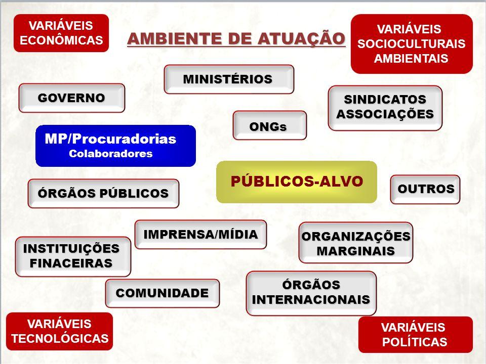 AMBIENTE DE ATUAÇÃO PÚBLICOS-ALVO MP/Procuradorias VARIÁVEIS VARIÁVEIS