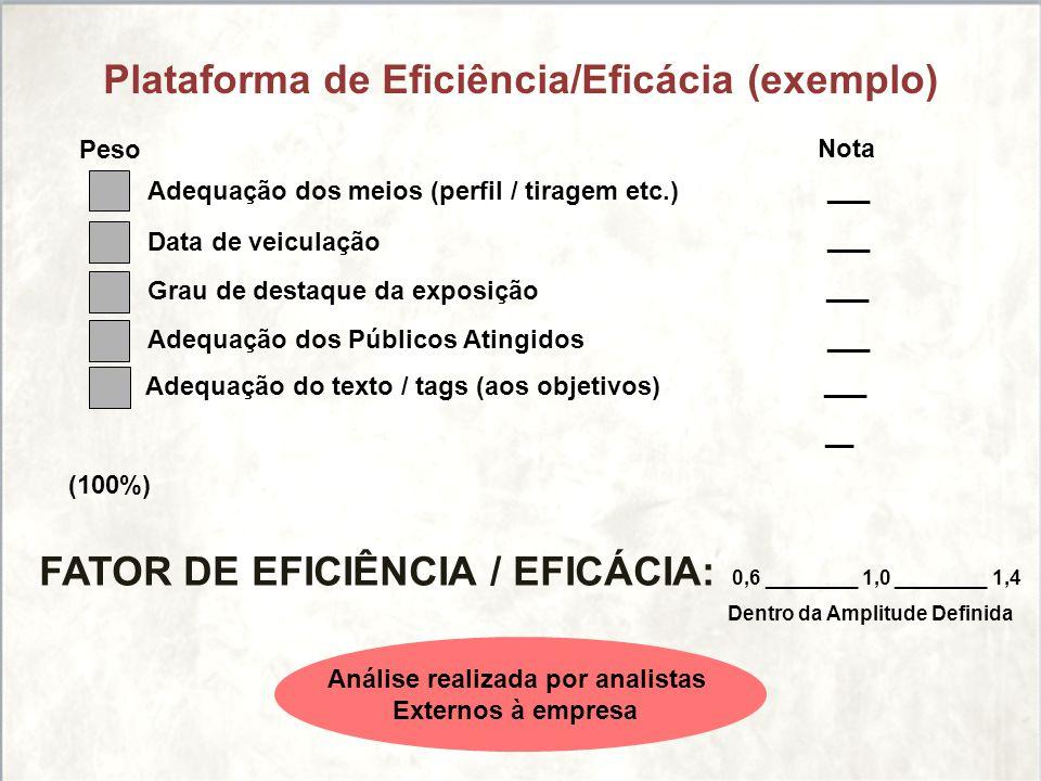 Plataforma de Eficiência/Eficácia (exemplo)