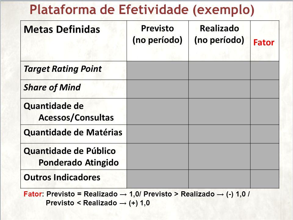 Plataforma de Efetividade (exemplo)