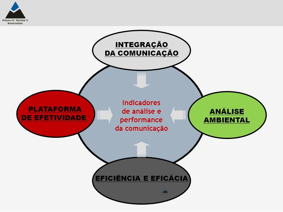 INTEGRAÇÃO DA COMUNICAÇÃO. Indicadores. de análise e. performance. da comunicação. PLATAFORMA.