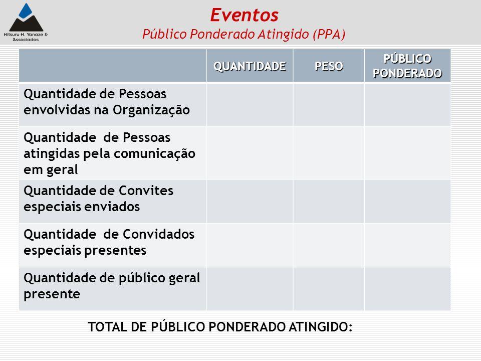 Eventos Público Ponderado Atingido (PPA)