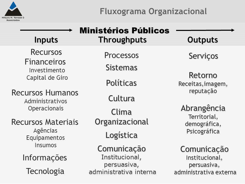 Fluxograma Organizacional