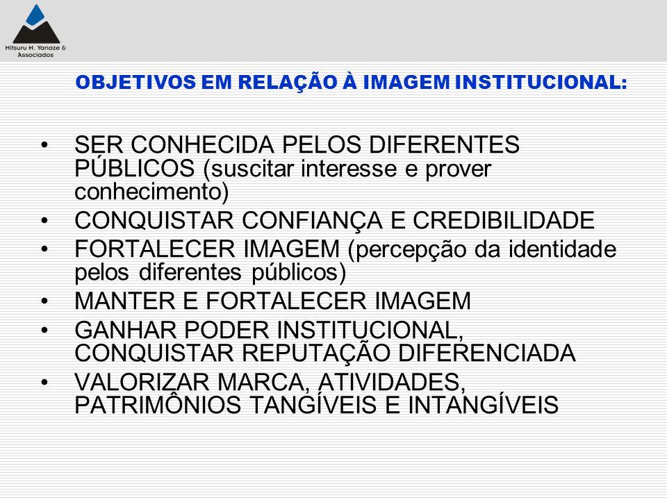 OBJETIVOS EM RELAÇÃO À IMAGEM INSTITUCIONAL: