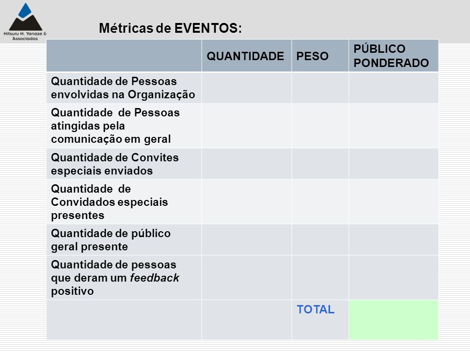 Métricas de EVENTOS: QUANTIDADE PESO PÚBLICO PONDERADO TOTAL