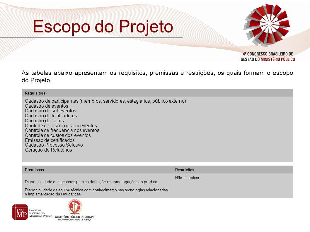 Escopo do Projeto As tabelas abaixo apresentam os requisitos, premissas e restrições, os quais formam o escopo do Projeto: