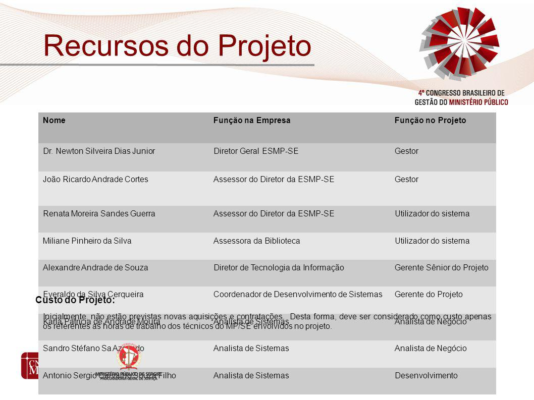 Recursos do Projeto Custo do Projeto: Nome Função na Empresa