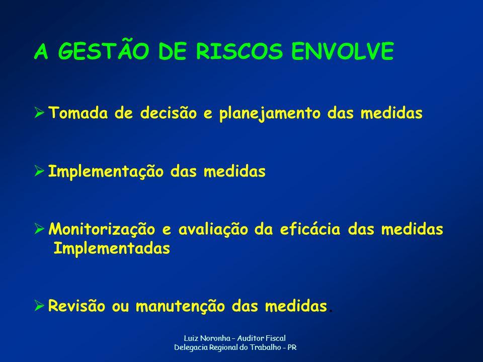 A GESTÃO DE RISCOS ENVOLVE