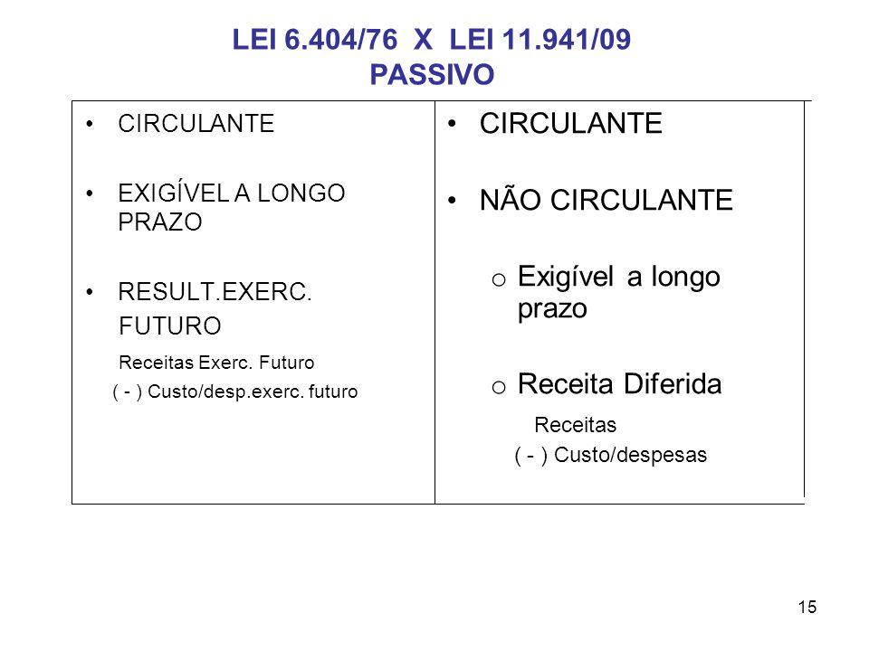LEI 6.404/76 X LEI 11.941/09 PASSIVO CIRCULANTE NÃO CIRCULANTE