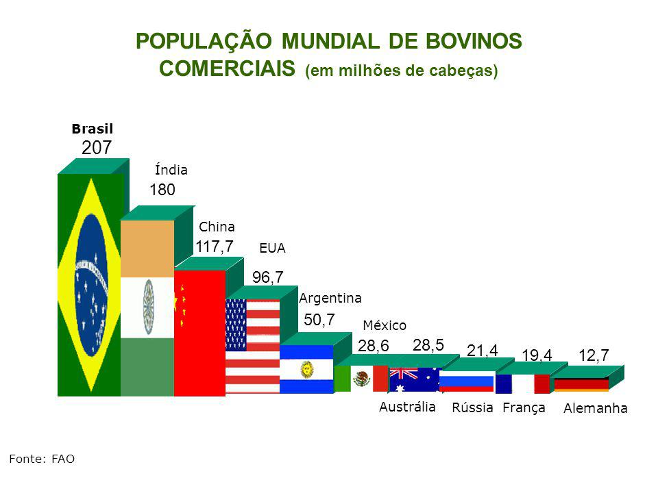POPULAÇÃO MUNDIAL DE BOVINOS COMERCIAIS (em milhões de cabeças)