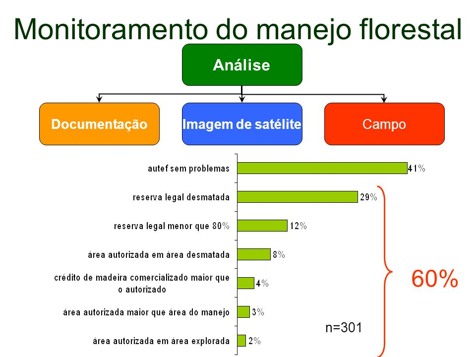 Monitoramento do manejo florestal