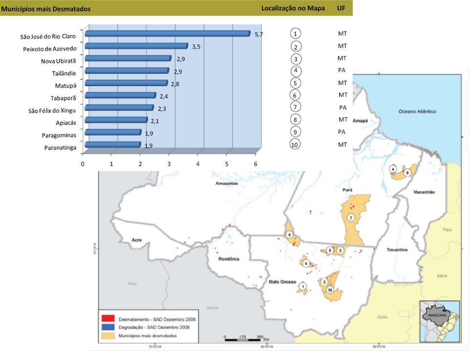 E municípios que mais contribuíram para o desmatamento para cada mês analisado.
