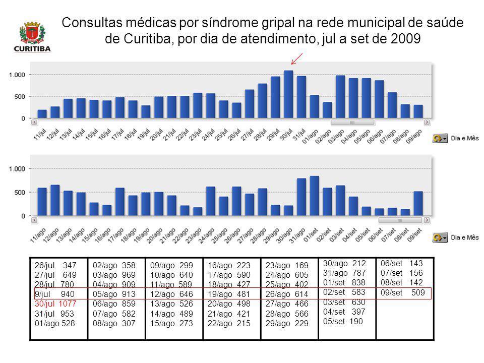 Consultas médicas por síndrome gripal na rede municipal de saúde de Curitiba, por dia de atendimento, jul a set de 2009