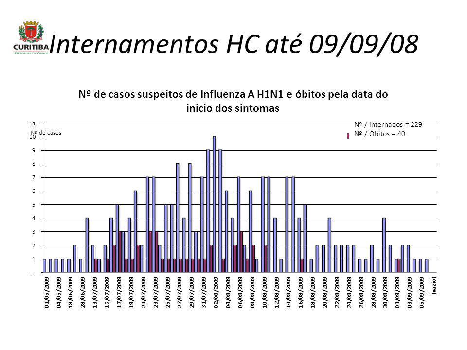 Internamentos HC até 09/09/08