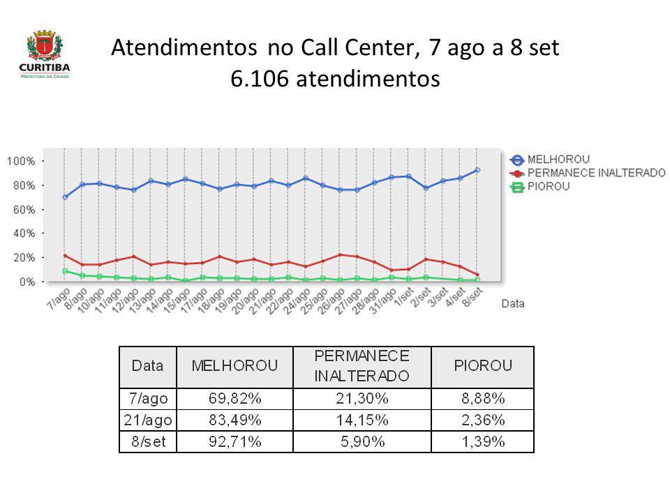 Atendimentos no Call Center, 7 ago a 8 set 6.106 atendimentos