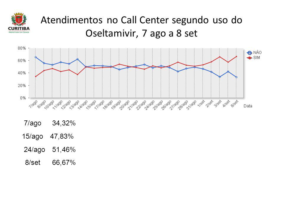 Atendimentos no Call Center segundo uso do Oseltamivir, 7 ago a 8 set