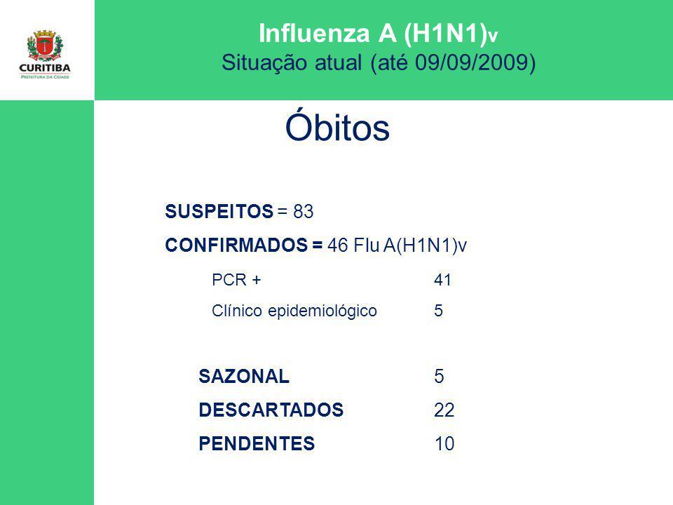 Óbitos SUSPEITOS = 83 CONFIRMADOS = 46 Flu A(H1N1)v PCR + 41 SAZONAL 5