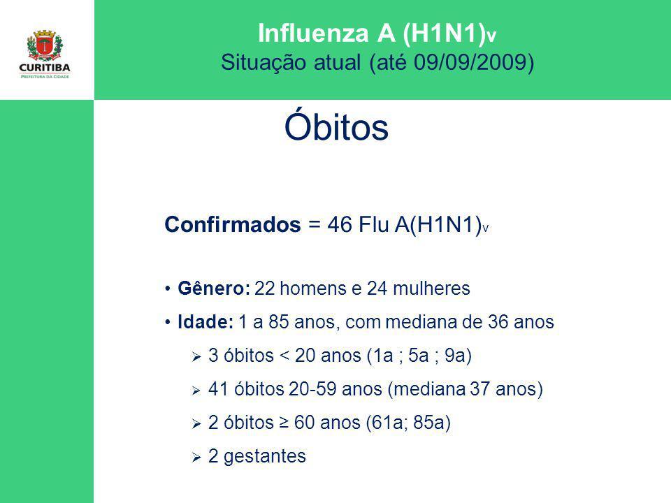 Óbitos Confirmados = 46 Flu A(H1N1)v Gênero: 22 homens e 24 mulheres