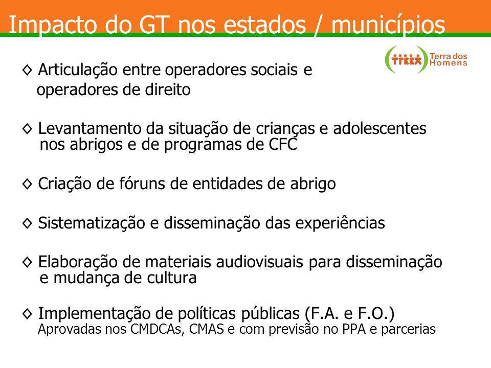 Impacto do GT nos estados / municípios