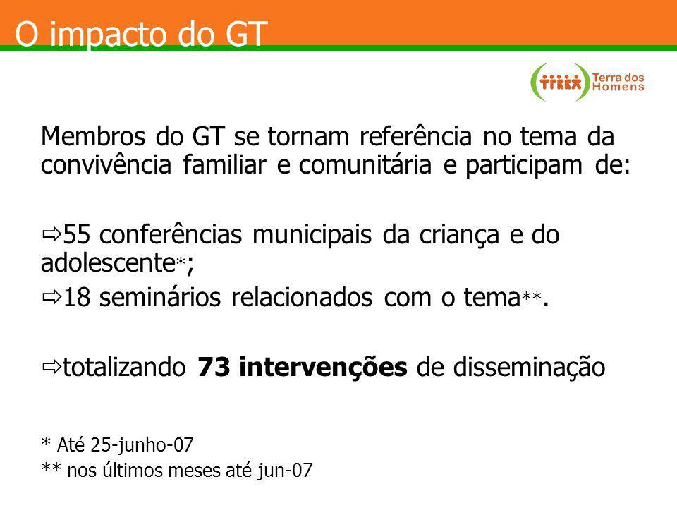 O impacto do GT Membros do GT se tornam referência no tema da convivência familiar e comunitária e participam de: