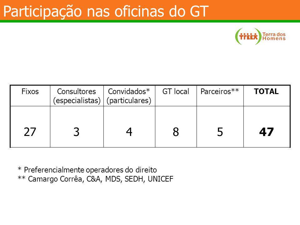 Participação nas oficinas do GT
