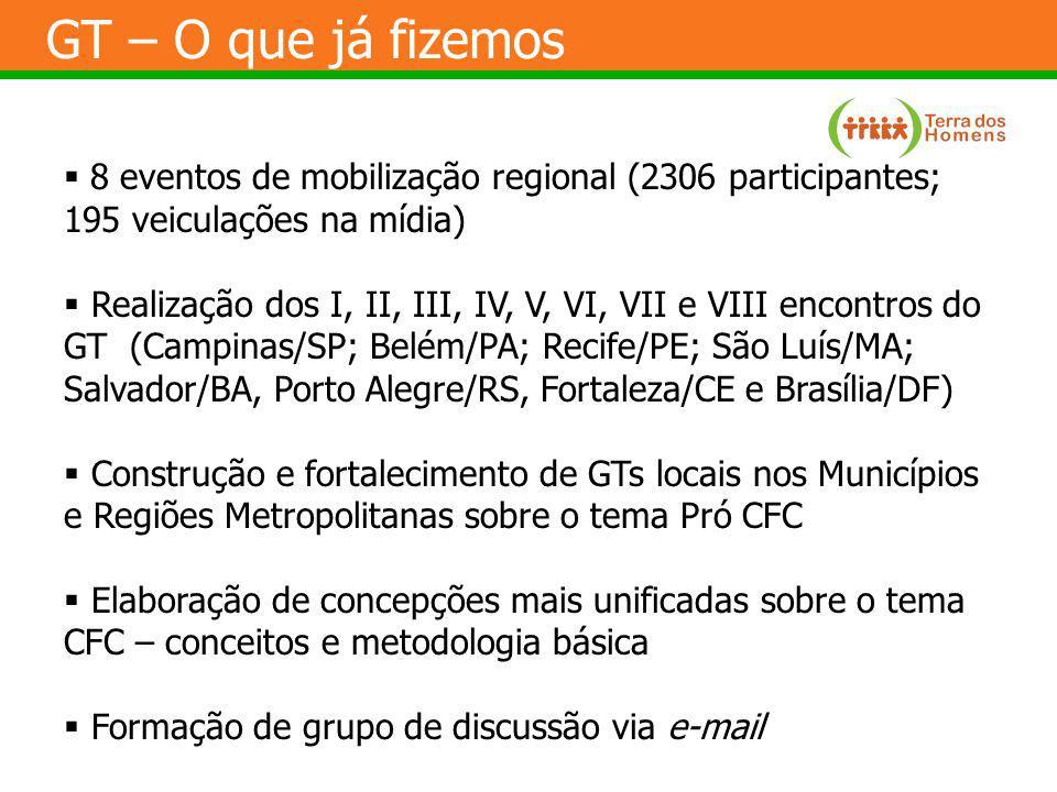 GT – O que já fizemos 8 eventos de mobilização regional (2306 participantes; 195 veiculações na mídia)