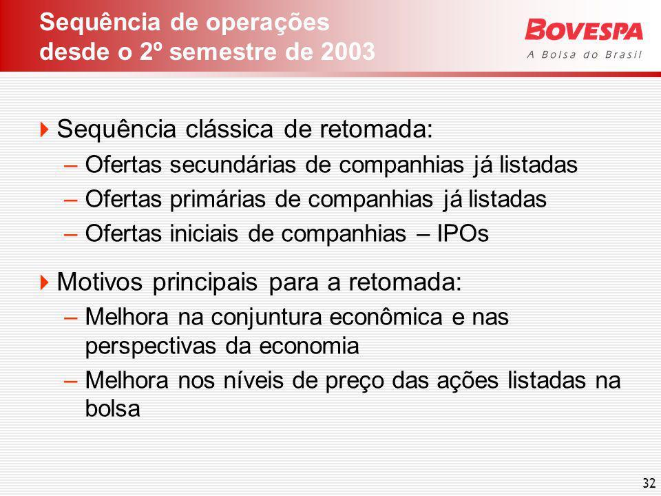 Desempenho da BOVESPA Ibovespa x Ibovespa (IGP-DI) – 10 anos