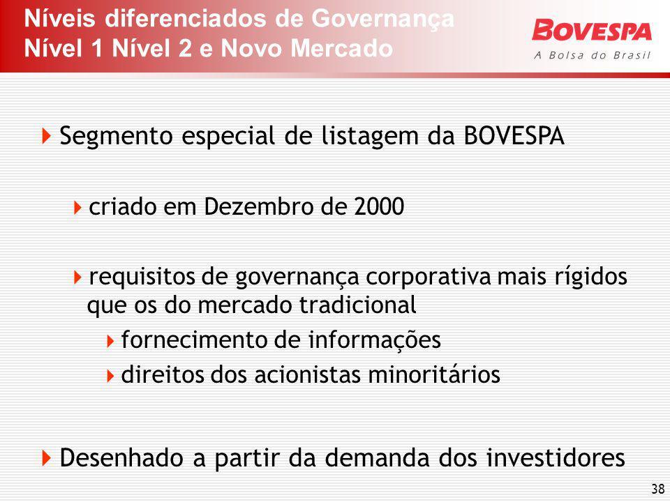 Níveis diferenciados de Governança Nível 1 Nível 2 e Novo Mercado